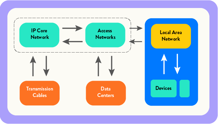 Illustration of a network diagram showing data transmission between data centers, networks, and devices.